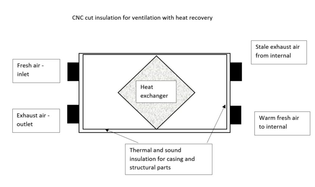 die-cut-rubber-insulation-heat-recovery-ventilation