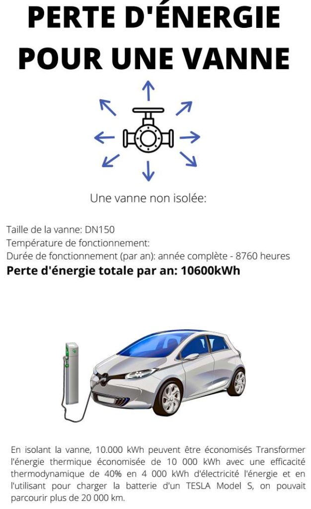 vanne-isolation-point-singulier-energie-potential-infrographic